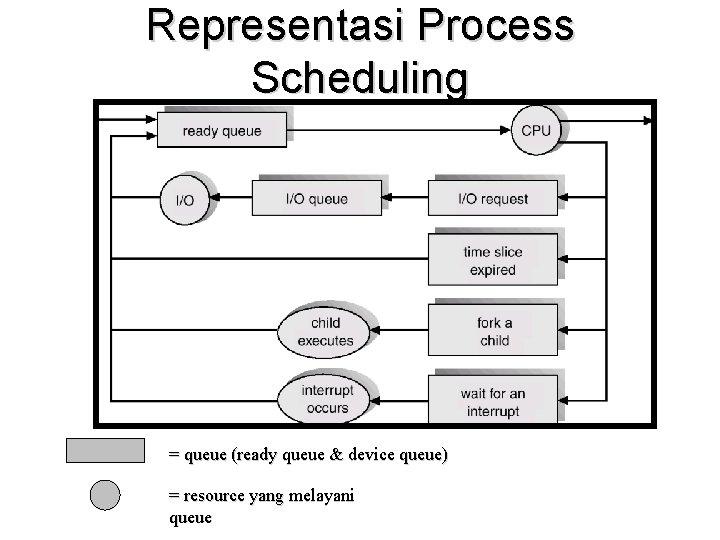 Representasi Process Scheduling = queue (ready queue & device queue) = resource yang melayani