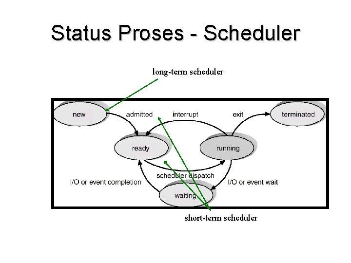 Status Proses - Scheduler long-term scheduler short-term scheduler