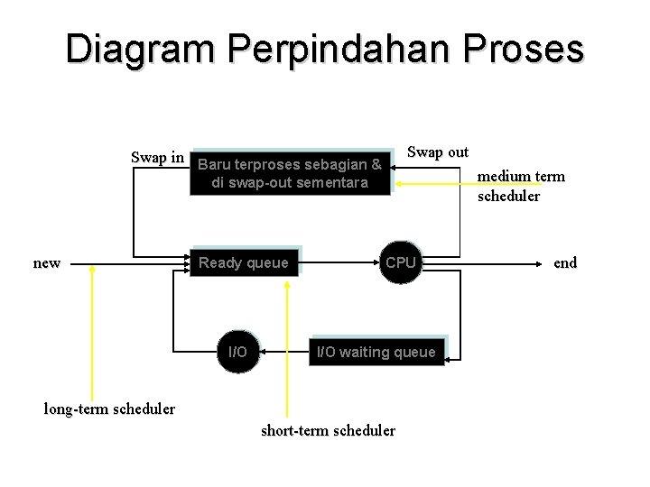 Diagram Perpindahan Proses Swap out Swap in Baru terproses sebagian & medium term scheduler