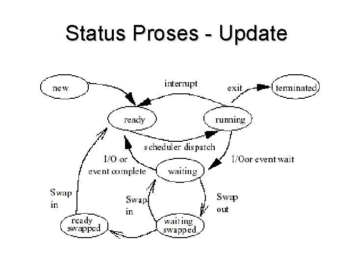 Status Proses - Update