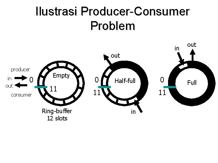 Ilustrasi Producer-Consumer Problem in out producer in out 0 consumer Empty 11 Ring-buffer 12