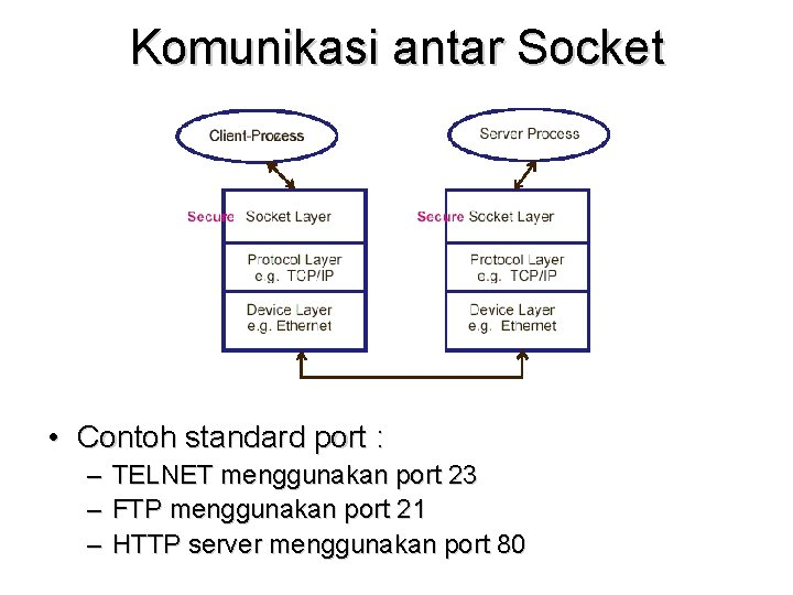Komunikasi antar Socket • Contoh standard port : – TELNET menggunakan port 23 –