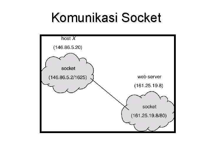 Komunikasi Socket