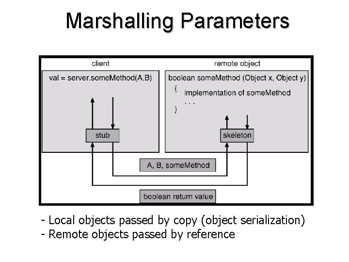 Marshalling Parameters - Local objects passed by copy (object serialization) - Remote objects passed