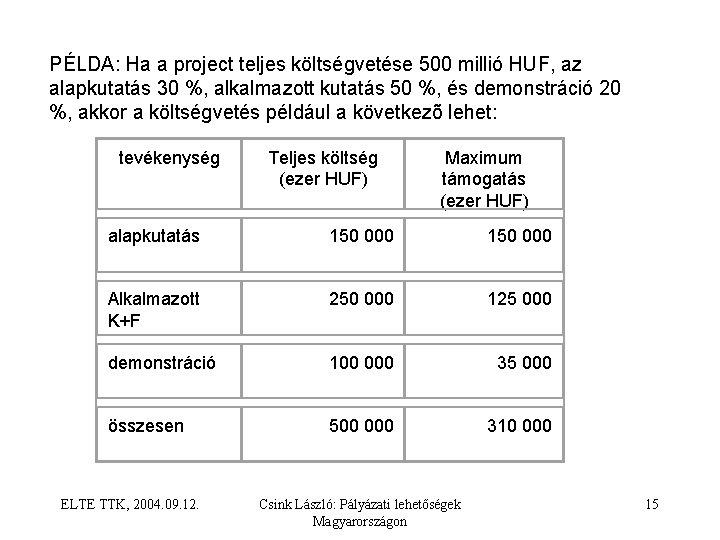 PÉLDA: Ha a project teljes költségvetése 500 millió HUF, az alapkutatás 30 %, alkalmazott