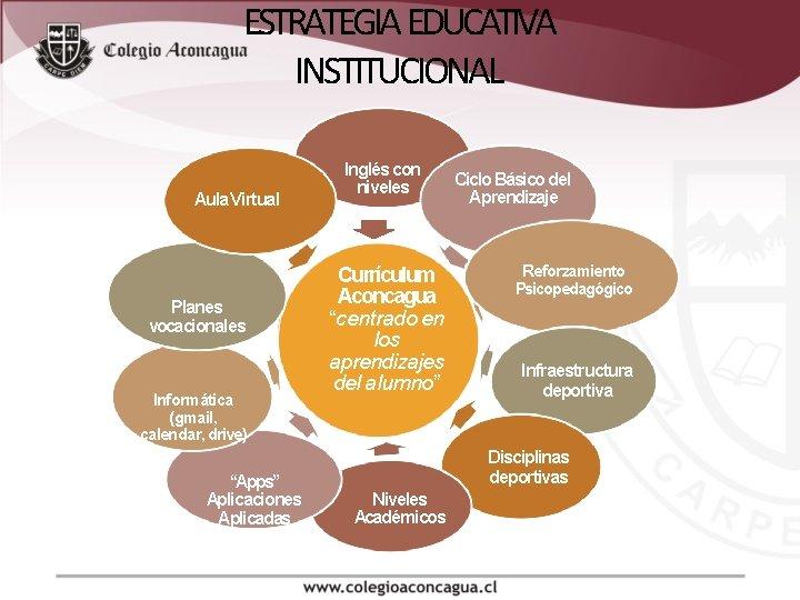 """ESTRATEGIA EDUCATIVA INSTITUCIONAL Aula Virtual Planes vocacionales Informática (gmail, calendar, drive) """"Apps"""" Aplicaciones Aplicadas"""