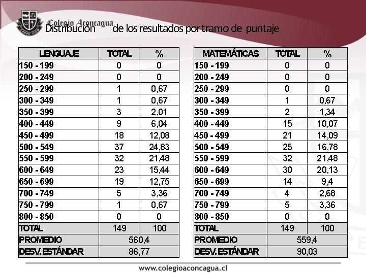 Distribución LENGUAJE 150 - 199 200 - 249 250 - 299 300 - 349