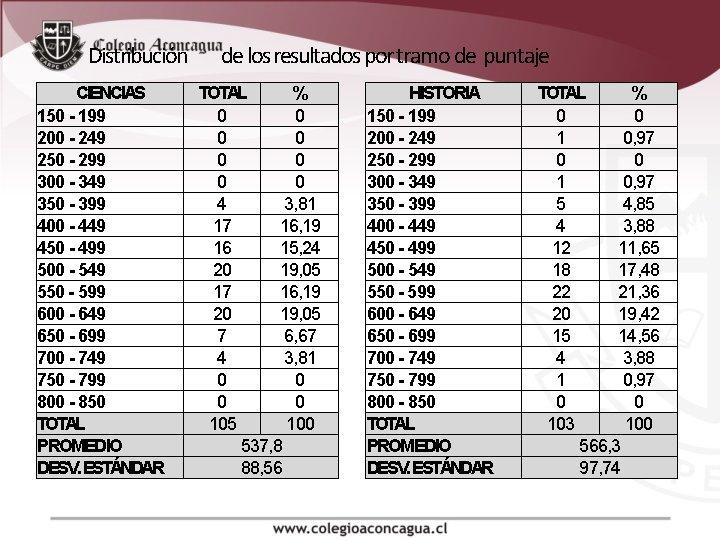 Distribución CIENCIAS 150 - 199 200 - 249 250 - 299 300 - 349