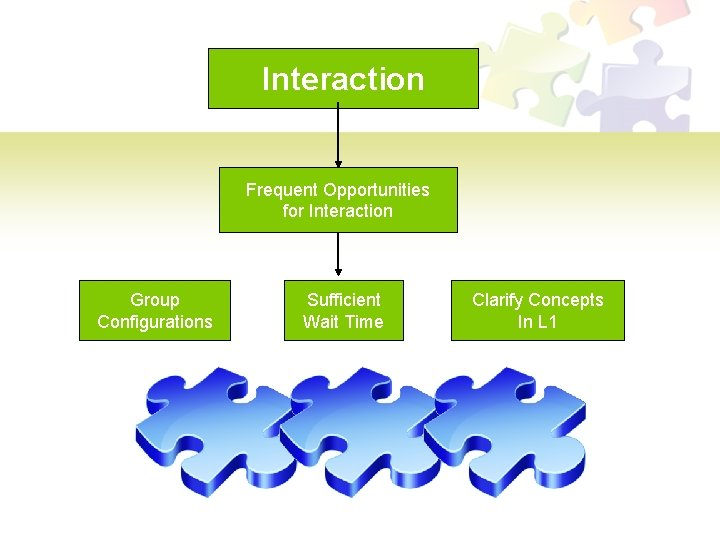 Interaction Frequent Opportunities for Interaction Group Configurations Sufficient Wait Time Clarify Concepts In L