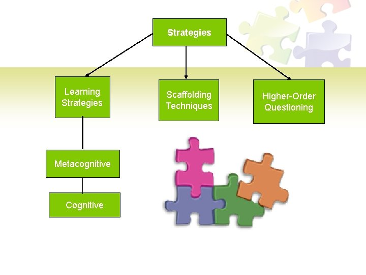 Strategies Learning Strategies Metacognitive Cognitive Scaffolding Techniques Higher-Order Questioning
