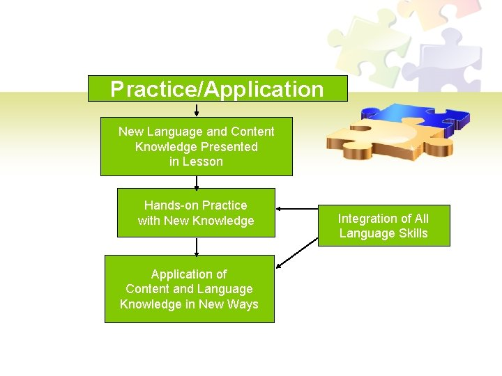Practice/Application New Language and Content Knowledge Presented in Lesson Hands-on Practice with New Knowledge