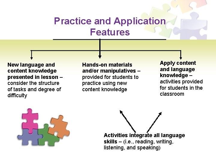 Practice and Application Features New language and content knowledge presented in lesson – consider
