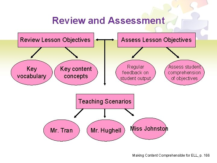 Review and Assessment Review Lesson Objectives Key vocabulary Key content concepts Assess Lesson Objectives