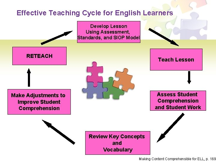 Effective Teaching Cycle for English Learners Develop Lesson Using Assessment, Standards, and SIOP Model