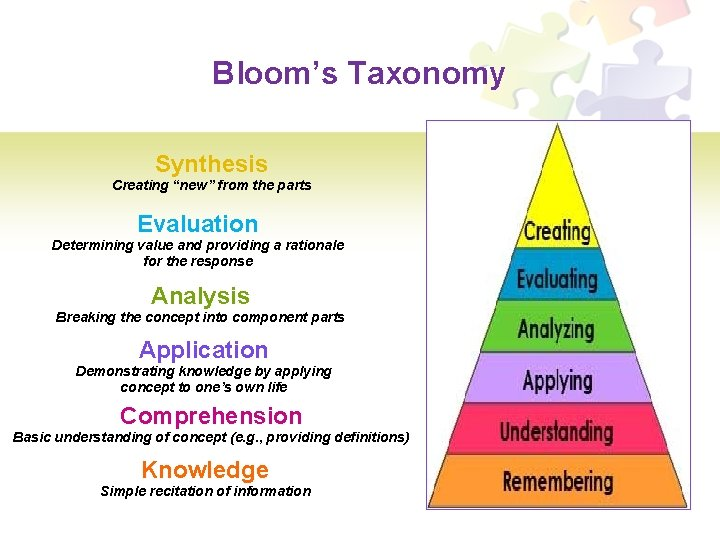 """Bloom's Taxonomy Synthesis Creating """"new"""" from the parts Evaluation Determining value and providing a"""