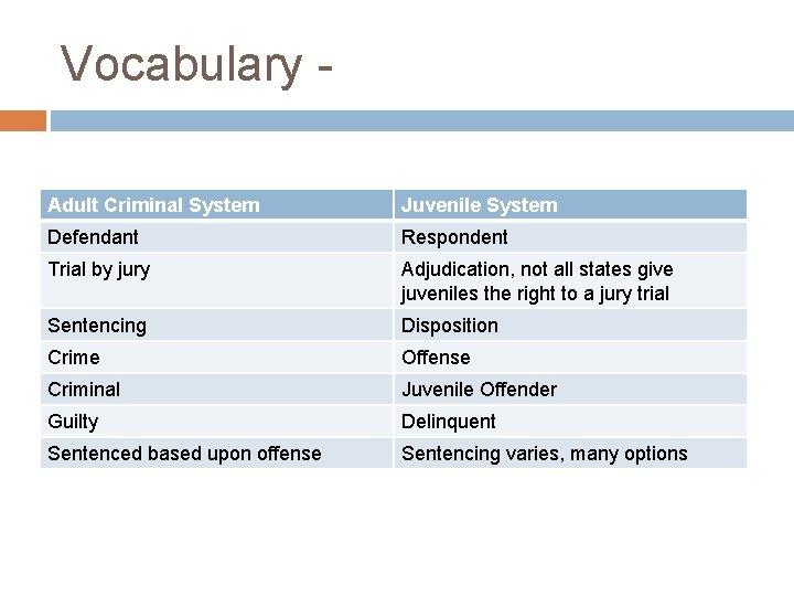 Vocabulary Adult Criminal System Juvenile System Defendant Respondent Trial by jury Adjudication, not all