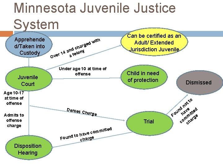 Minnesota Juvenile Justice System Apprehende d/Taken into Custody Juvenile Court d rge a h