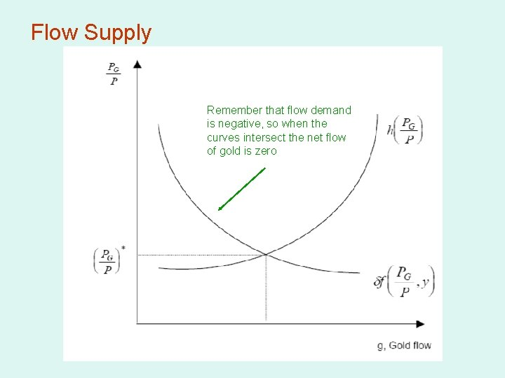 Flow Supply Remember that flow demand is negative, so when the curves intersect the