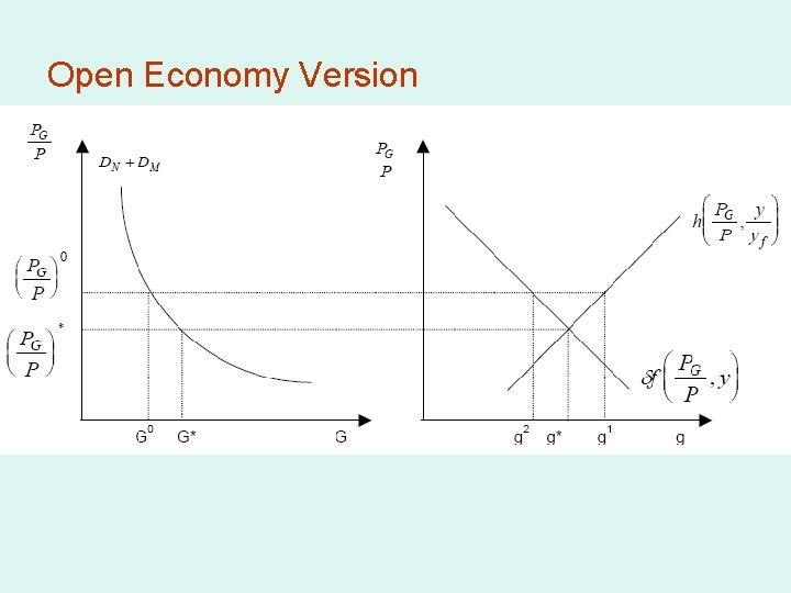 Open Economy Version