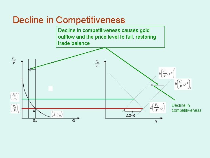 Decline in Competitiveness Decline in competitiveness causes gold outflow and the price level to