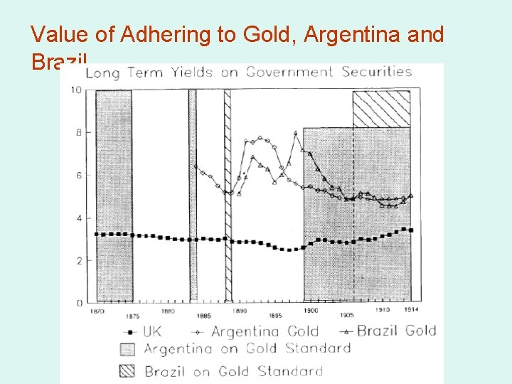 Value of Adhering to Gold, Argentina and Brazil