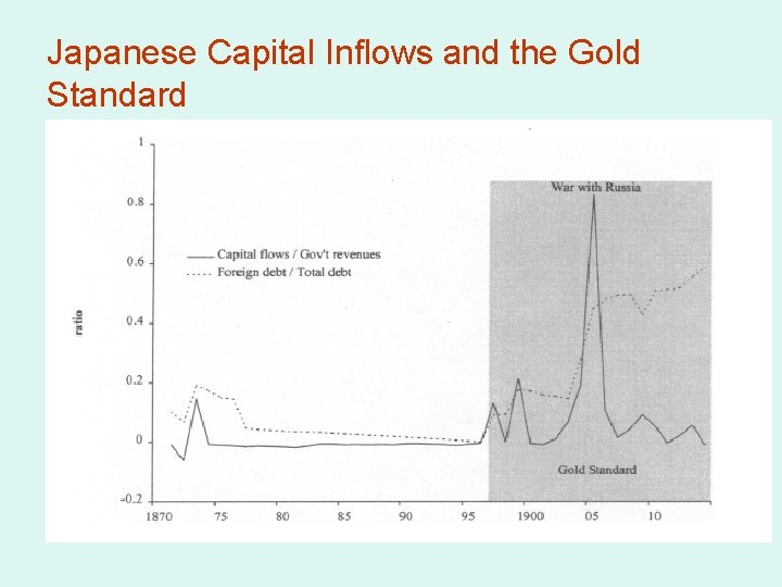 Japanese Capital Inflows and the Gold Standard