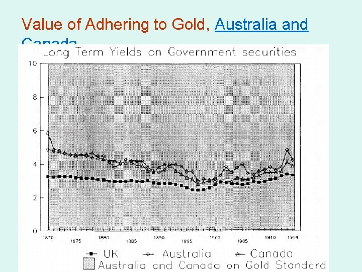 Value of Adhering to Gold, Australia and Canada
