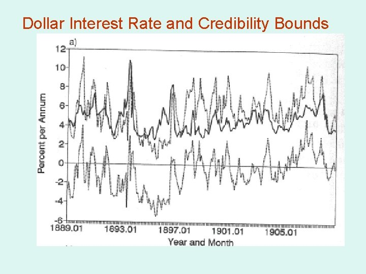 Dollar Interest Rate and Credibility Bounds