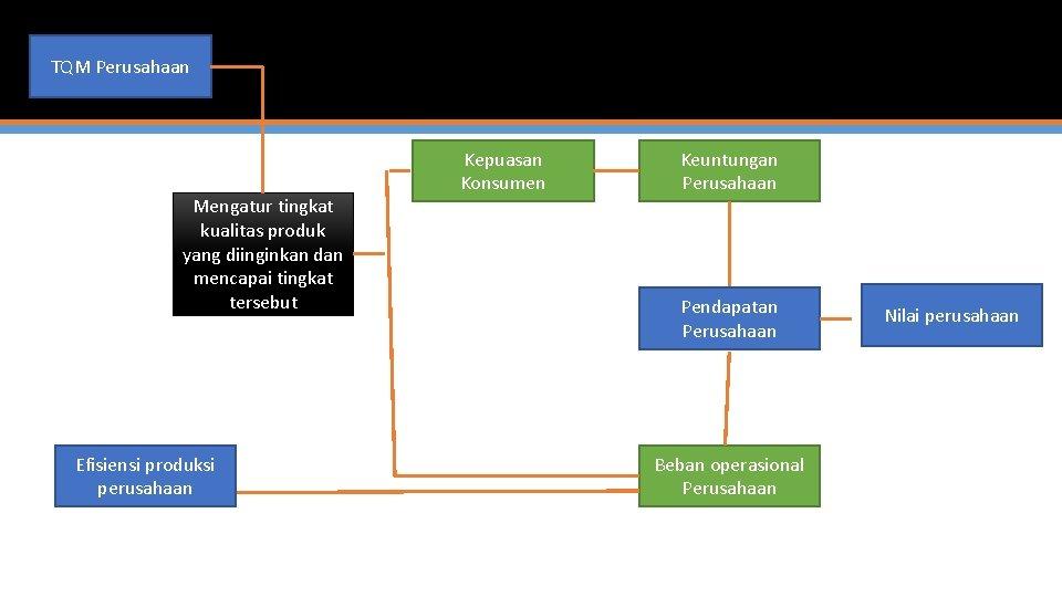 TQM Perusahaan Mengatur tingkat kualitas produk yang diinginkan dan mencapai tingkat tersebut Efisiensi produksi