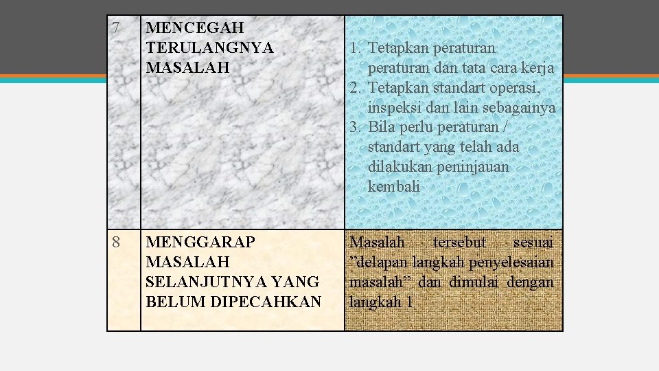 7 8 MENCEGAH TERULANGNYA MASALAH MENGGARAP MASALAH SELANJUTNYA YANG BELUM DIPECAHKAN 1. Tetapkan peraturan