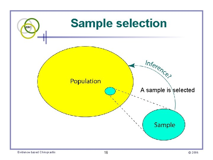 Sample selection A sample is selected Evidence-based Chiropractic 16 © 2006
