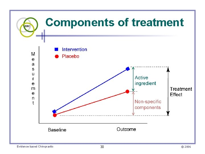Components of treatment Evidence-based Chiropractic 30 © 2006