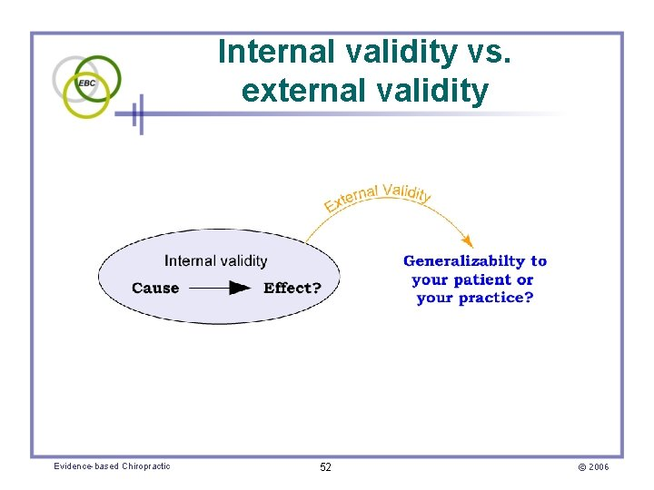 Internal validity vs. external validity Evidence-based Chiropractic 52 © 2006