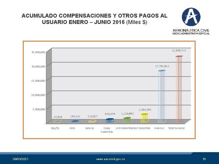 ACUMULADO COMPENSACIONES Y OTROS PAGOS AL USUARIO ENERO – JUNIO 2016 (Miles $) 22,