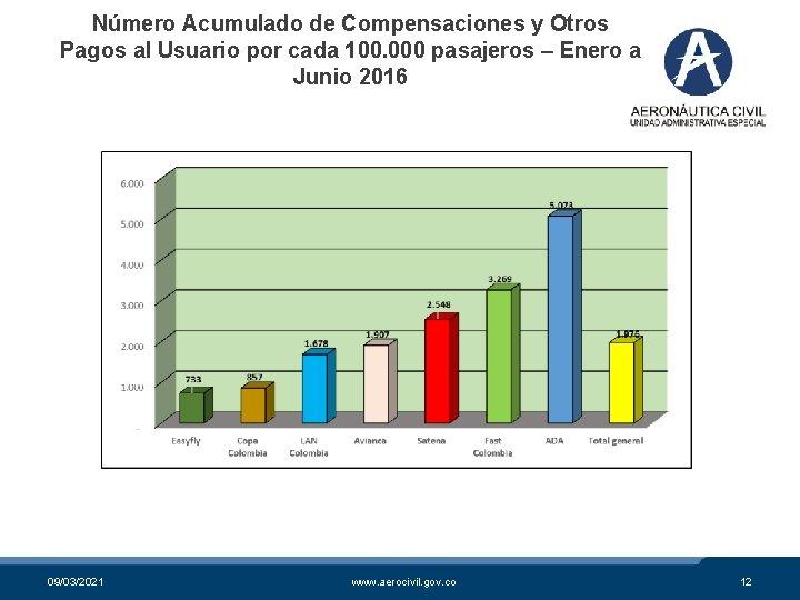 Número Acumulado de Compensaciones y Otros Pagos al Usuario por cada 100. 000 pasajeros
