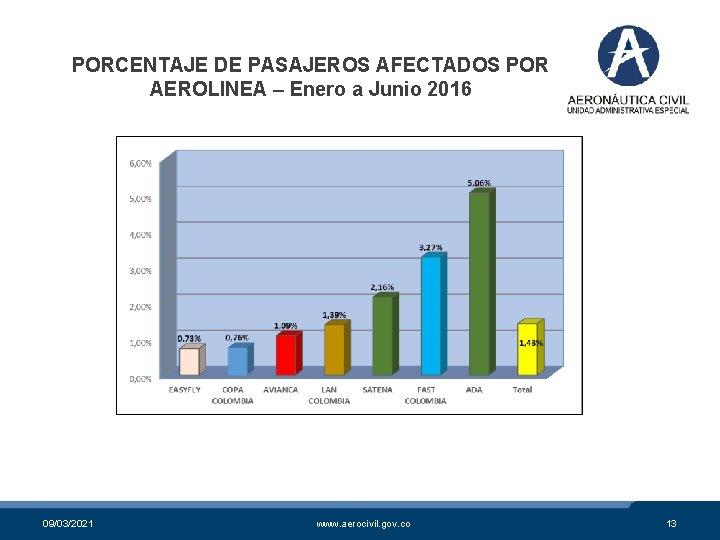 PORCENTAJE DE PASAJEROS AFECTADOS POR AEROLINEA – Enero a Junio 2016 09/03/2021 www. aerocivil.