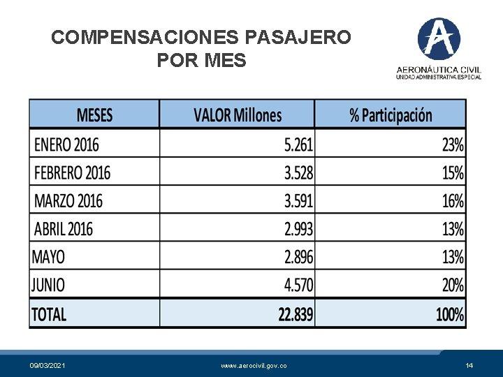 COMPENSACIONES PASAJERO POR MES 09/03/2021 www. aerocivil. gov. co 14