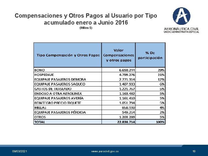Compensaciones y Otros Pagos al Usuario por Tipo acumulado enero a Junio 2016 (Miles