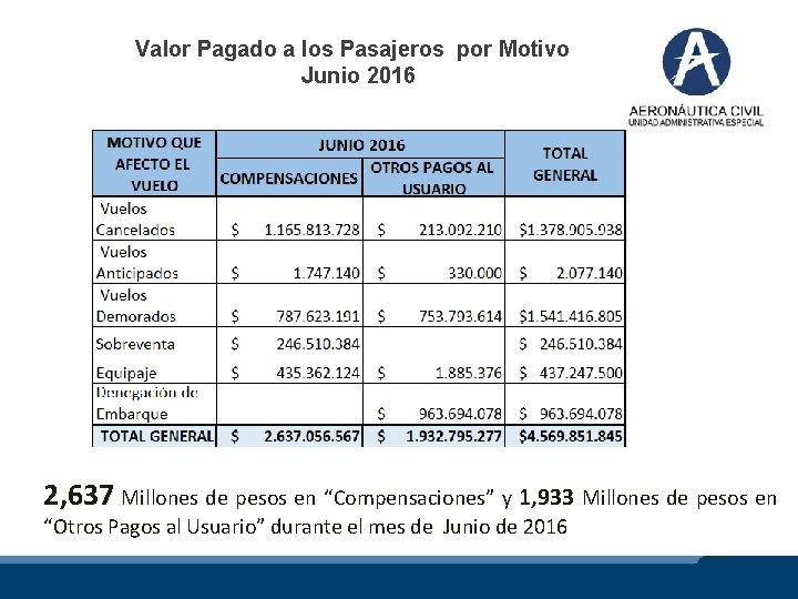 Valor Pagado a los Pasajeros por Motivo Junio 2016 2, 637 Millones de pesos