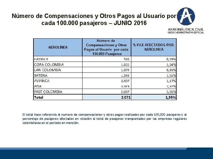 Número de Compensaciones y Otros Pagos al Usuario por cada 100. 000 pasajeros –