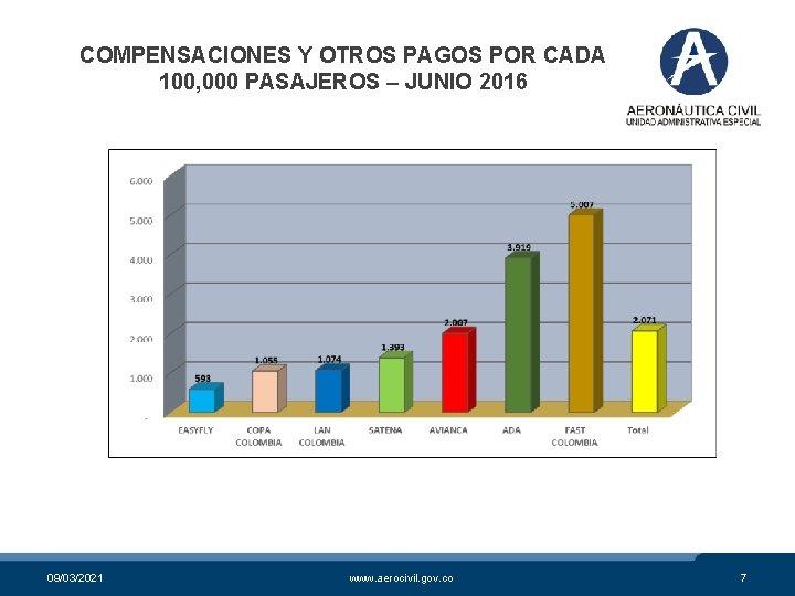 COMPENSACIONES Y OTROS PAGOS POR CADA 100, 000 PASAJEROS – JUNIO 2016 09/03/2021 www.