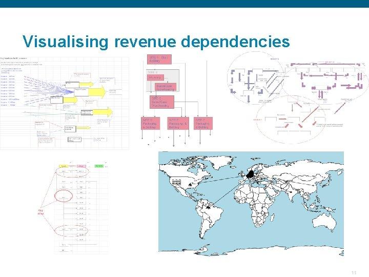 Visualising revenue dependencies Confidential 11