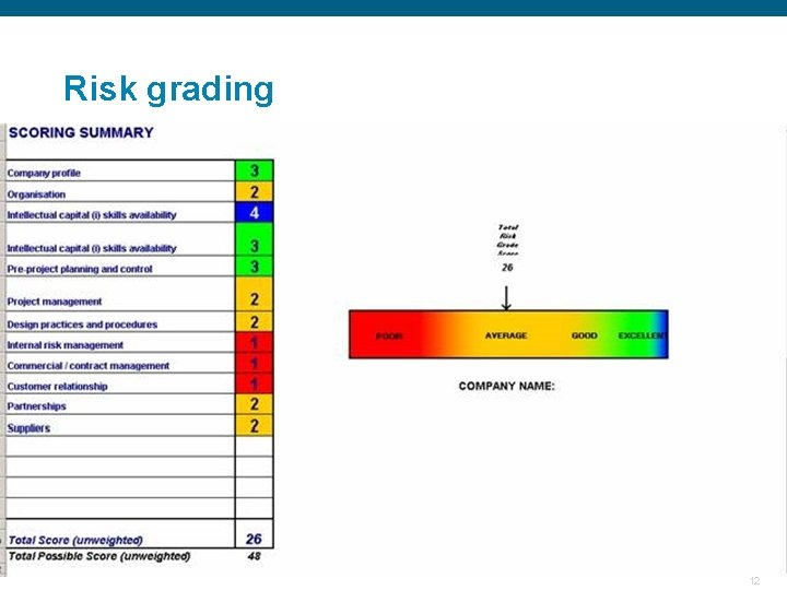 Risk grading Confidential 12