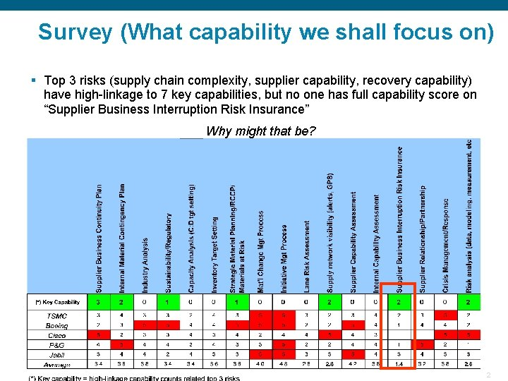 Survey (What capability we shall focus on) § Top 3 risks (supply chain complexity,