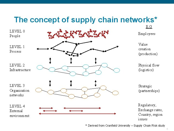 The concept of supply chain networks* E. G LEVEL 0 People Employees LEVEL 1