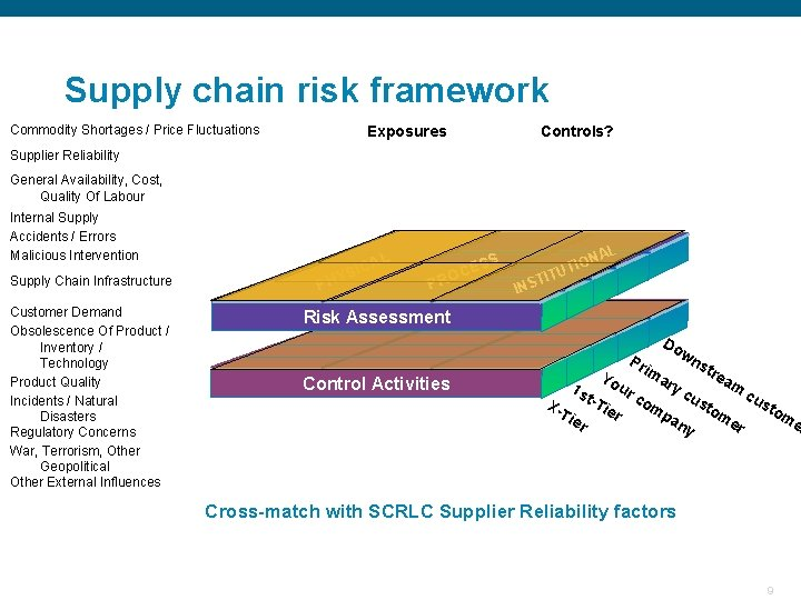 Supply chain risk framework Commodity Shortages / Price Fluctuations Exposures Controls? Supplier Reliability General