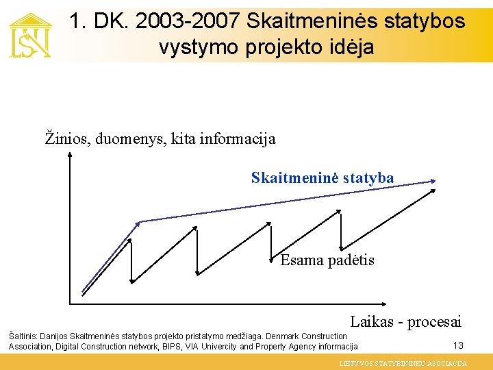 1. DK. 2003 -2007 Skaitmeninės statybos vystymo projekto idėja Žinios, duomenys, kita informacija Skaitmeninė