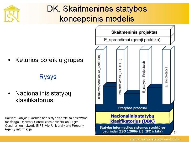 DK. Skaitmeninės statybos koncepcinis modelis • Keturios poreikių grupės Ryšys • Nacionalinis statybų klasifikatorius