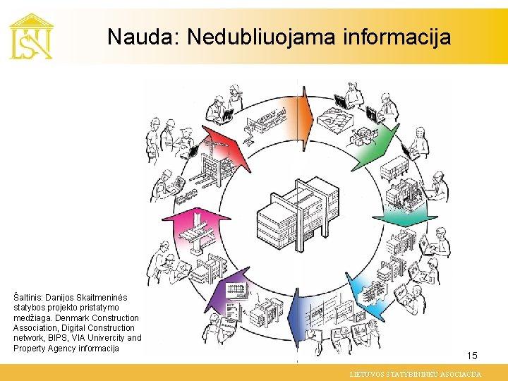 Nauda: Nedubliuojama informacija Šaltinis: Danijos Skaitmeninės statybos projekto pristatymo medžiaga. Denmark Construction Association, Digital