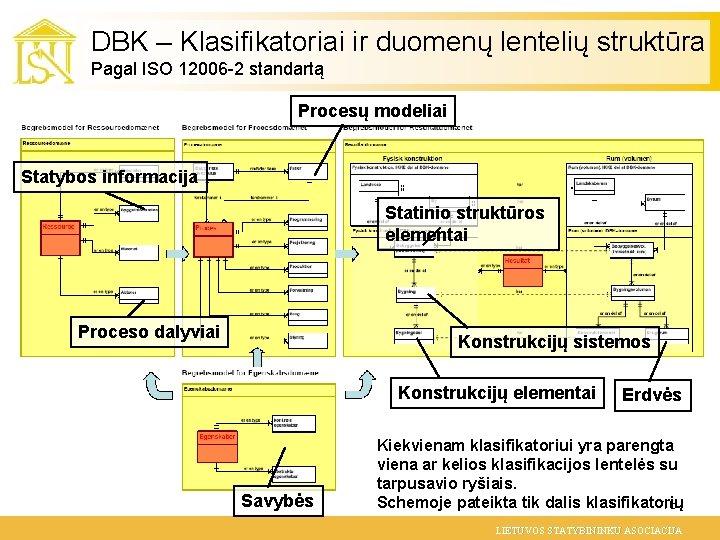DBK – Klasifikatoriai ir duomenų lentelių struktūra Pagal ISO 12006 -2 standartą Procesų modeliai